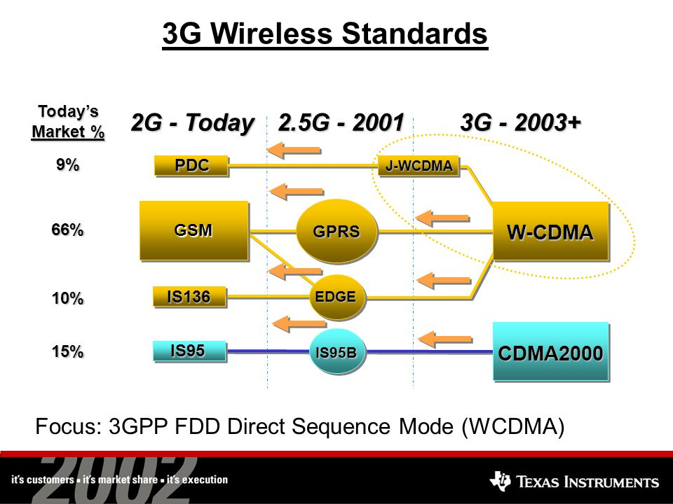 3G Wireless Standards Focus: 3GPP FDD Direct Sequence Mode (WCDMA) 2G - Today 2.5G - 2001 3G - 2003+ GPRS IS95B IS95 PDCToday's Market % 9% 66% 10% 15% CDMA2000 J-WCDMA EDGE IS136 W-CDMA GSMGSM
