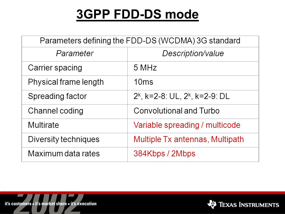 3GPP FDD-DS mode Parameters defining the FDD-DS (WCDMA) 3G standard ParameterDescription/value Carrier spacing5 MHz Physical frame length10ms Spreading factor2 k, k=2-8: UL, 2 k, k=2-9: DL Channel codingConvolutional and Turbo MultirateVariable spreading / multicode Diversity techniquesMultiple Tx antennas, Multipath Maximum data rates384Kbps / 2Mbps