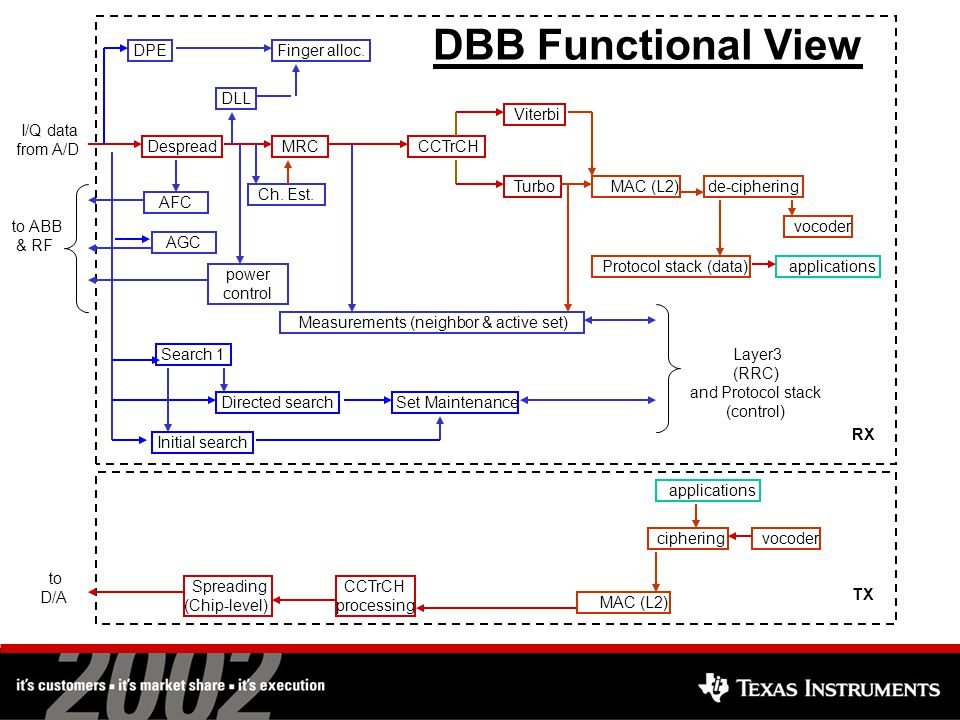 DBB Design Goals Power, power, power –But: DBB is 10-25 % of total handset power Flexibility –Evolving standards –Fine tuning in field Scalability –Increasing data rates Fast design cycle Cost