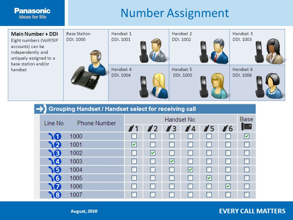 August, 2010 EVERY CALL MATTERS Number Assignment Main Number + DDI Eight numbers (VoIP/SIP accounts) can be independently and uniquely assigned to a base station and/or handset Base Station DDI.