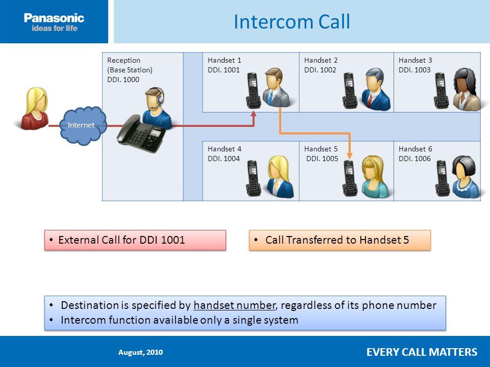 August, 2010 EVERY CALL MATTERS Intercom Call Reception (Base Station) DDI.