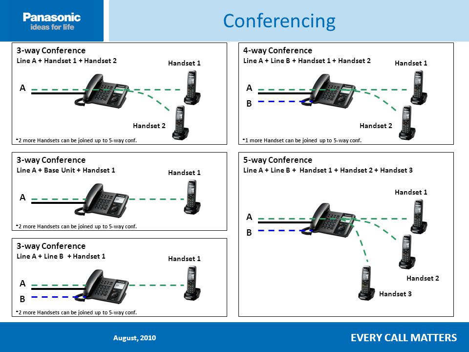 August, 2010 EVERY CALL MATTERS Conferencing 3-way Conference Line A + Handset 1 + Handset 2 A Handset 1 Handset 2 3-way Conference Line A + Base Unit + Handset 1 A Handset 1 3-way Conference Line A + Line B + Handset 1 A Handset 1 B 4-way Conference Line A + Line B + Handset 1 + Handset 2 A Handset 1 Handset 2 B 5-way Conference Line A + Line B + Handset 1 + Handset 2 + Handset 3 A Handset 1 Handset 2 B Handset 3 *2 more Handsets can be joined up to 5-way conf.*1 more Handset can be joined up to 5-way conf.