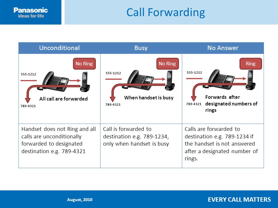 August, 2010 EVERY CALL MATTERS Call Forwarding UnconditionalBusyNo Answer Handset does not Ring and all calls are unconditionally forwarded to designated destination e.g.