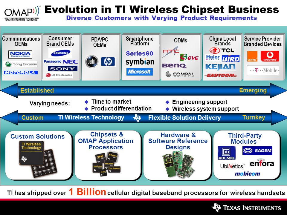 Evolution in TI Wireless Chipset Business Diverse Customers with Varying Product Requirements Hardware & Software Reference Designs Chipsets & OMAP Ap