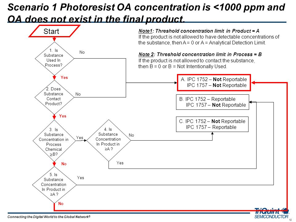 10 Connecting the Digital World to the Global Network ® Scenario 1 Photoresist OA concentration is <1000 ppm and OA does not exist in the final produc