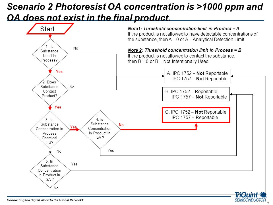 11 Connecting the Digital World to the Global Network ® Scenario 2 Photoresist OA concentration is >1000 ppm and OA does not exist in the final produc