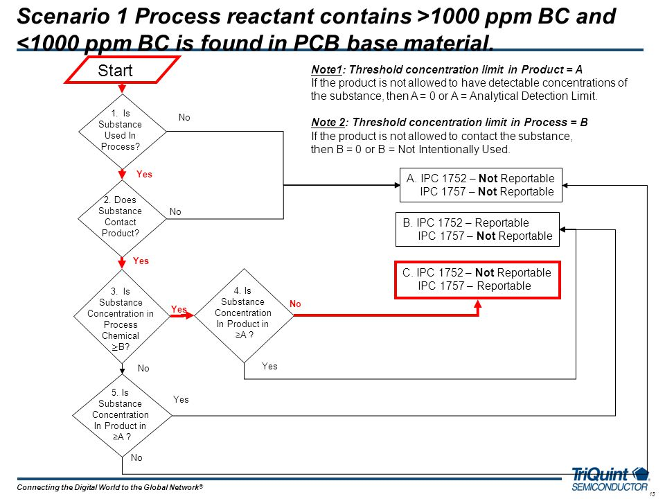 13 Connecting the Digital World to the Global Network ® Scenario 1 Process reactant contains >1000 ppm BC and <1000 ppm BC is found in PCB base materi