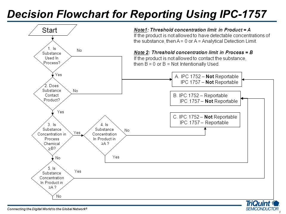 3 Connecting the Digital World to the Global Network ® Decision Flowchart for Reporting Using IPC-1757 Note1: Threshold concentration limit in Product