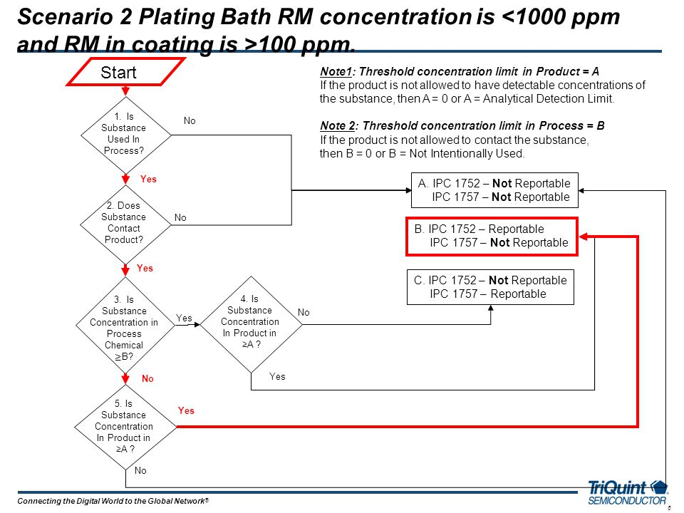 6 Connecting the Digital World to the Global Network ® Scenario 2 Plating Bath RM concentration is 100 ppm. Note1: Threshold concentration limit in Pr