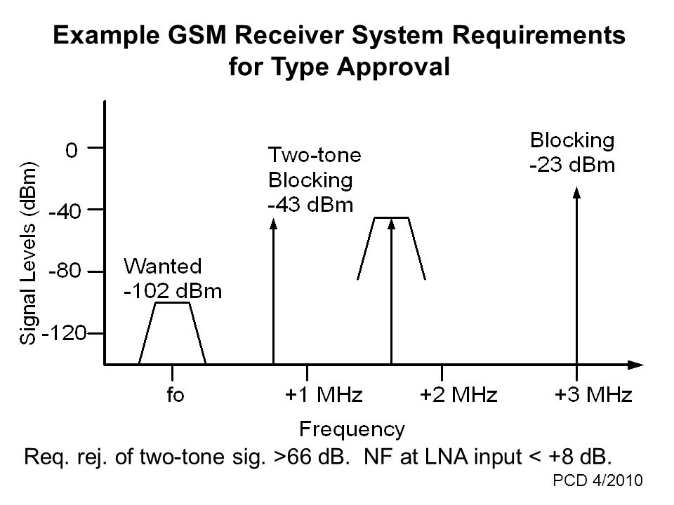 Example GSM Receiver System Requirements for Type Approval Req.