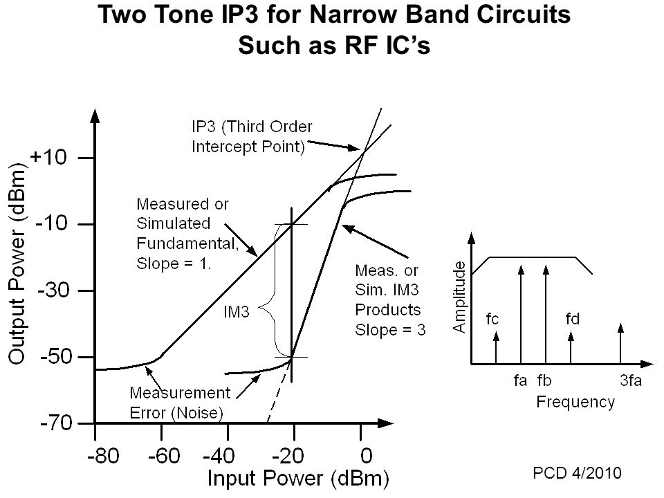 Two Tone IP3 for Narrow Band Circuits Such as RF IC's PCD 4/2010
