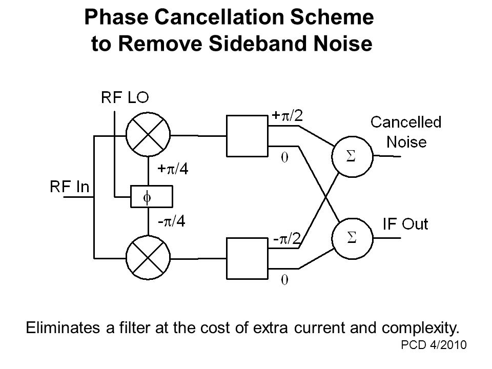 Phase Cancellation Scheme to Remove Sideband Noise Eliminates a filter at the cost of extra current and complexity.