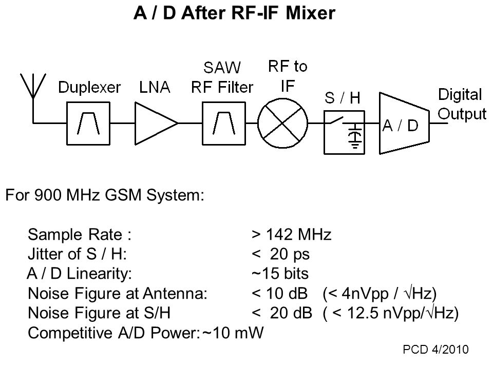 A / D After RF-IF Mixer For 900 MHz GSM System: Sample Rate :> 142 MHz Jitter of S / H:< 20 ps A / D Linearity:~15 bits Noise Figure at Antenna:< 10 dB (< 4nVpp /  Hz) Noise Figure at S/H< 20 dB ( < 12.5 nVpp/  Hz) Competitive A/D Power:~10 mW PCD 4/2010