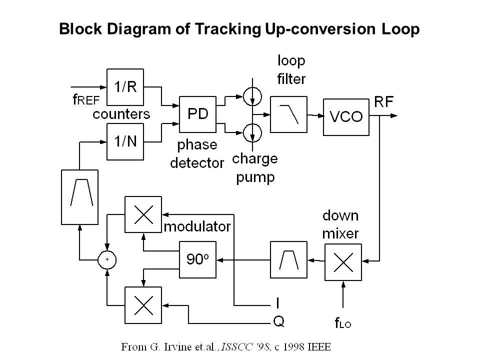 Block Diagram of Tracking Up-conversion Loop