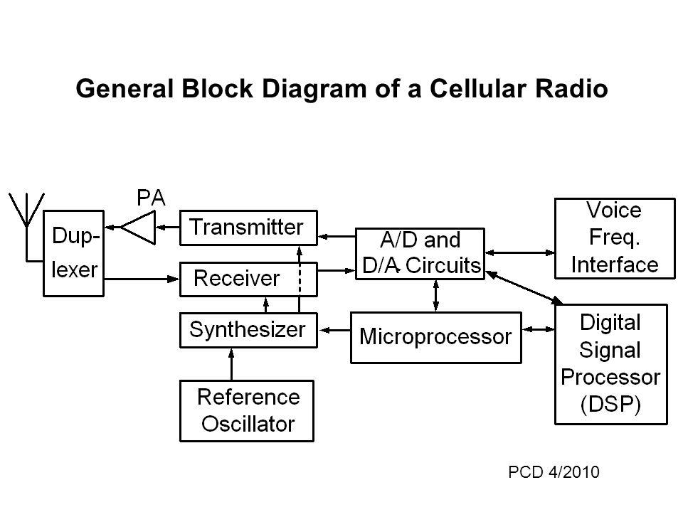 General Block Diagram of a Cellular Radio PCD 4/2010