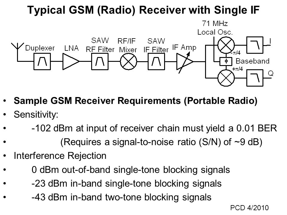 Typical GSM (Radio) Receiver with Single IF Sample GSM Receiver Requirements (Portable Radio) Sensitivity: -102 dBm at input of receiver chain must yield a 0.01 BER (Requires a signal-to-noise ratio (S/N) of ~9 dB) Interference Rejection 0 dBm out-of-band single-tone blocking signals -23 dBm in-band single-tone blocking signals -43 dBm in-band two-tone blocking signals PCD 4/2010