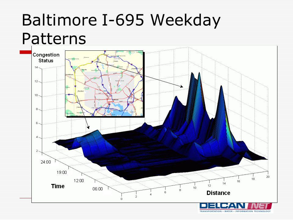 Baltimore I-695 Weekday Patterns