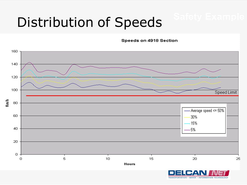 Distribution of Speeds Speed Limit Safety Example