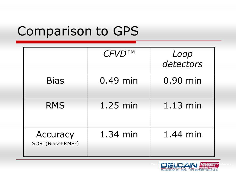 Comparison to GPS Loop detectors CFVD™ 0.90 min0.49 minBias 1.13 min1.25 minRMS 1.44 min1.34 minAccuracy SQRT(Bias 2 +RMS 2 ) Produced by Dr Hillel Bar Gerd, Associate Professor, Ben Guion Negev University, Israel
