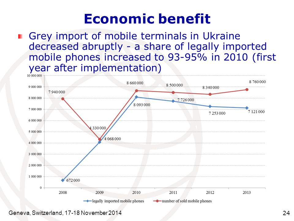 Geneva, Switzerland, 17-18 November 2014 24 Grey import of mobile terminals in Ukraine decreased abruptly - a share of legally imported mobile phones increased to 93-95% in 2010 (first year after implementation) Economic benefit
