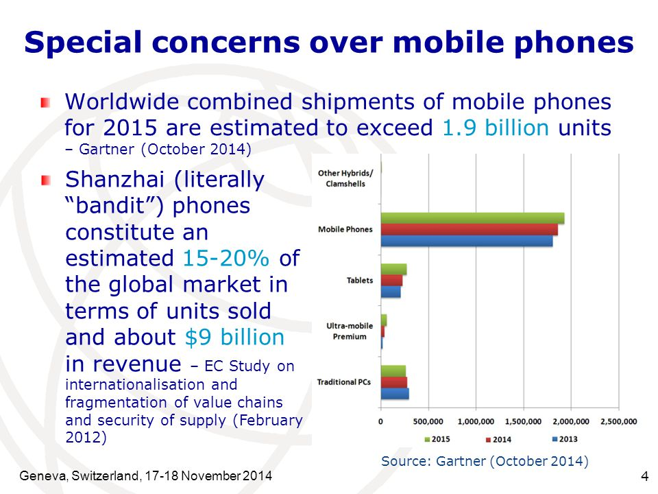 Geneva, Switzerland, 17-18 November 2014 4 Special concerns over mobile phones Worldwide combined shipments of mobile phones for 2015 are estimated to exceed 1.9 billion units – Gartner (October 2014) Shanzhai (literally bandit ) phones constitute an estimated 15-20% of the global market in terms of units sold and about $9 billion in revenue – EC Study on internationalisation and fragmentation of value chains and security of supply (February 2012) Source: Gartner (October 2014)