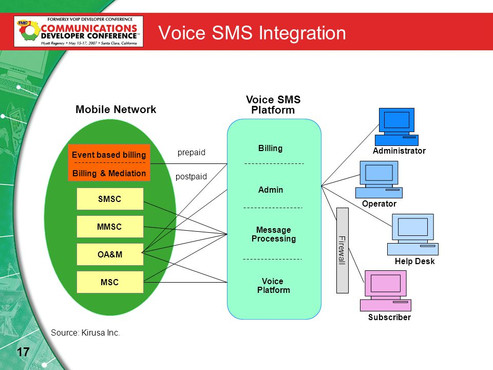 17 Voice SMS Integration Mobile Network Voice SMS Platform Billing Admin Message Processing Voice Platform prepaid postpaid SMSC MMSC OA&M Operator Help Desk MSC Subscriber Administrator Firewall Event based billing Billing & Mediation Source: Kirusa Inc.