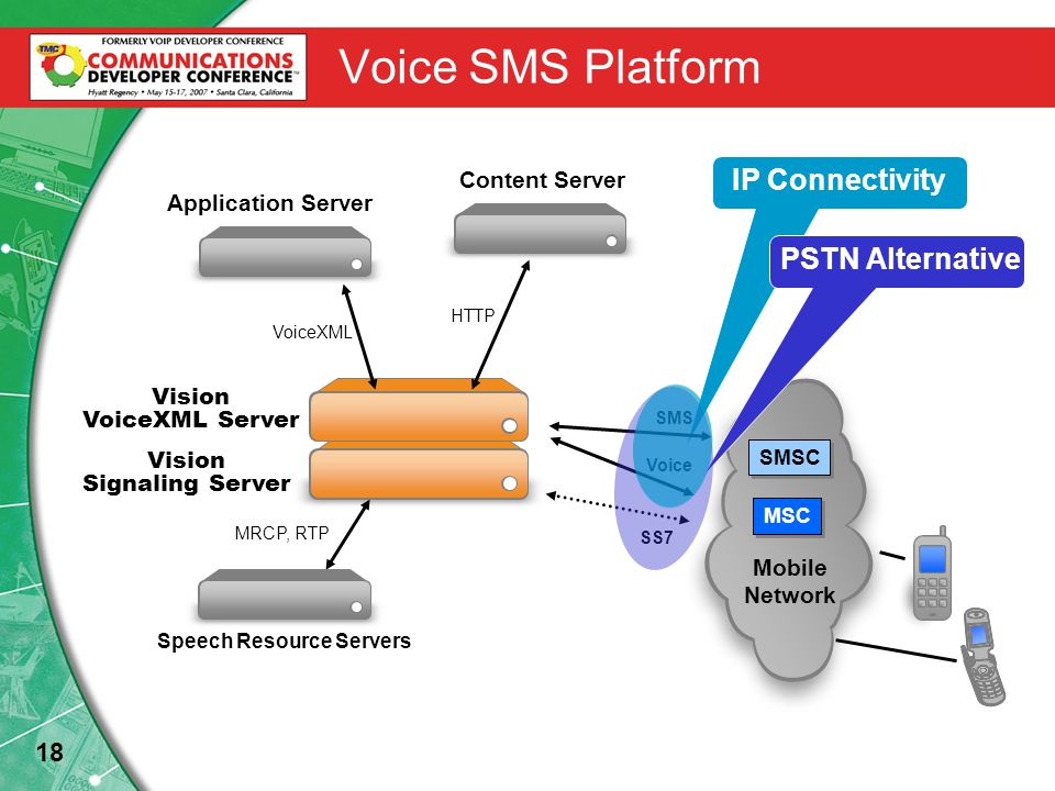 18 Voice SMS Platform Vision VoiceXML Server Mobile Network Application Server Content Server VoiceXML HTTP SS7 SMSC MSC Vision Signaling Server Voice SMS Speech Resource Servers MRCP, RTP IP Connectivity PSTN Alternative