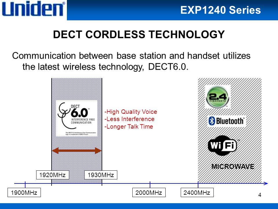 4 DECT CORDLESS TECHNOLOGY Communication between base station and handset utilizes the latest wireless technology, DECT6.0.