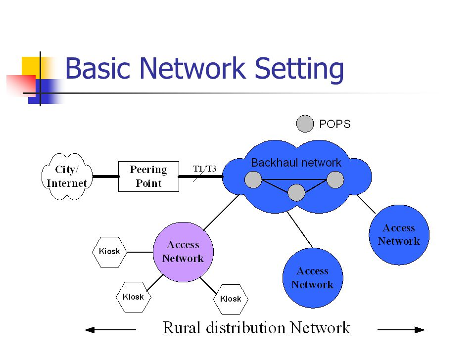 Basic Network Setting