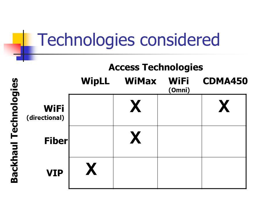 Technologies considered XX X X WiFi (directional) Fiber VIP WipLLWiMaxWiFi (Omni) CDMA450 Access Technologies Backhaul Technologies