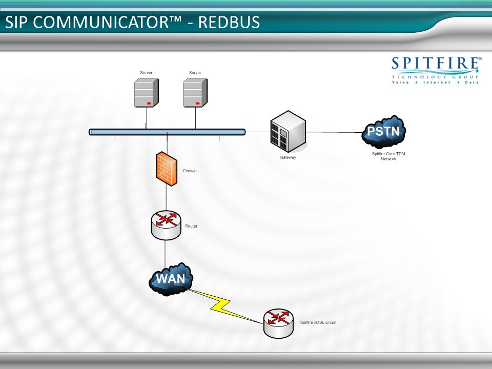 Requirements: Spitfire xDSL Spitfire xDSL Separate from data network Separate from data network Recommend PoE Switch is if more than 4 handsets.