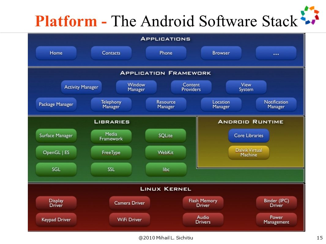 @2010 Mihail L. Sichitiu15 Platform - The Android Software Stack