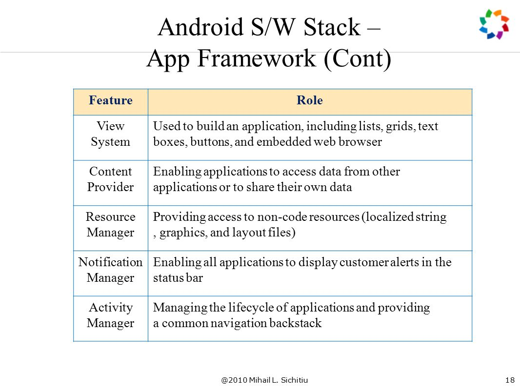 @2010 Mihail L. Sichitiu18 Android S/W Stack – App Framework (Cont) FeatureRole View System Used to build an application, including lists, grids, text