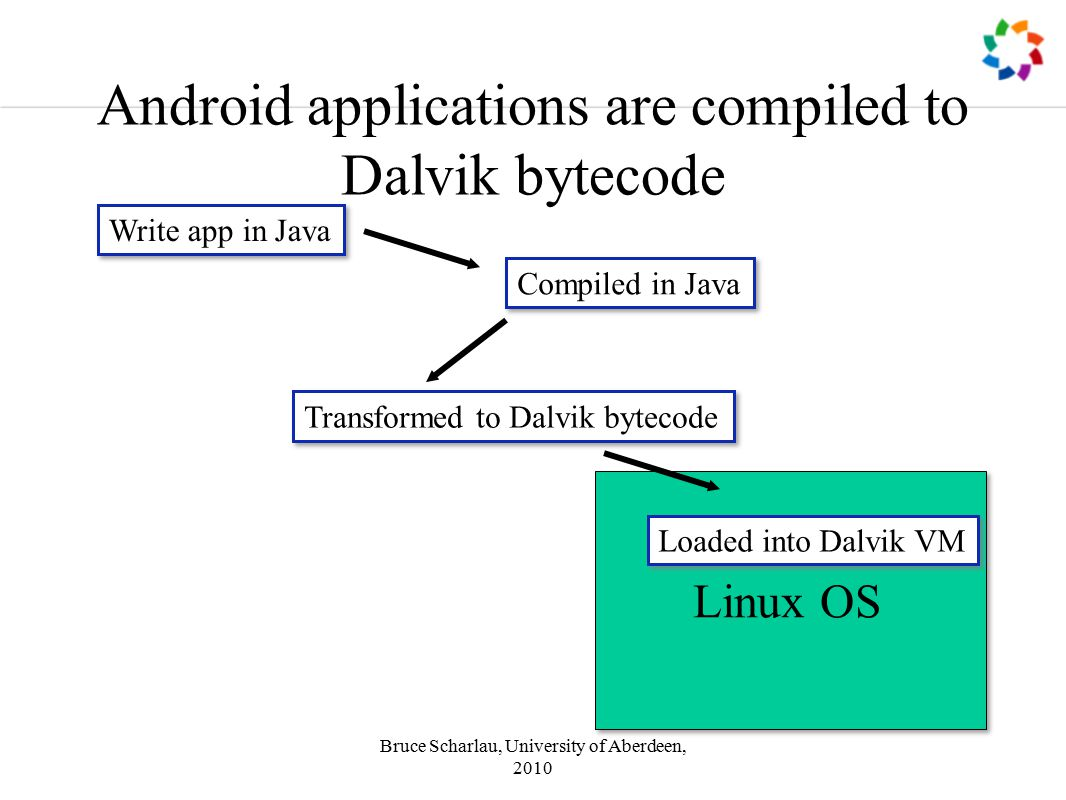 Bruce Scharlau, University of Aberdeen, 2010 Android applications are compiled to Dalvik bytecode Write app in Java Compiled in Java Transformed to Dalvik bytecode Linux OS Loaded into Dalvik VM