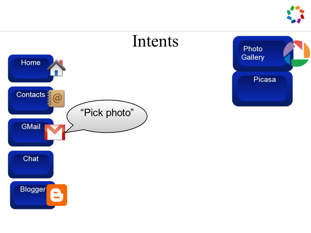 Intents GMail Contacts Home Blogger Chat Pick photo Picasa Blogger Photo Gallery