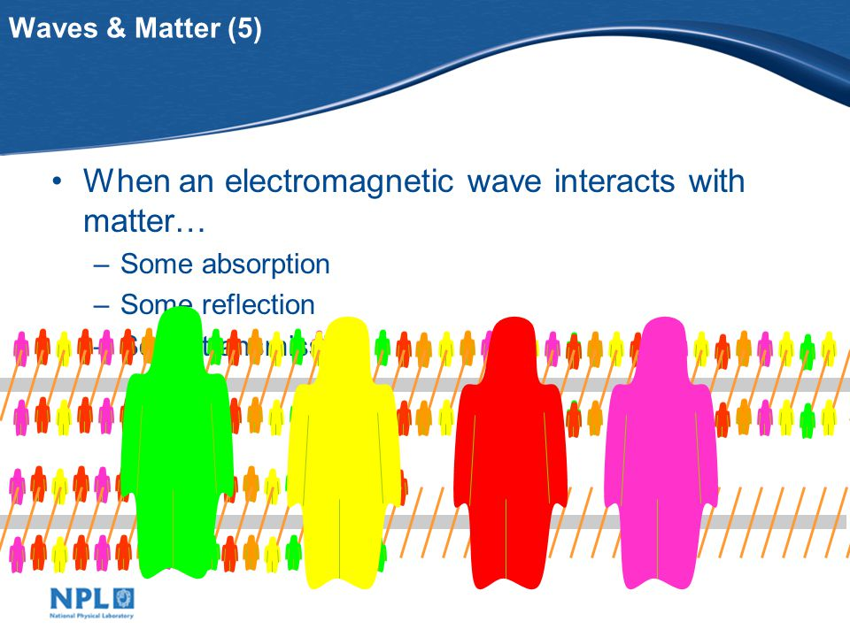 Waves & Matter (3) When electromagnetic waves are 'absorbed' by matter … Atoms jiggle faster: i.e.