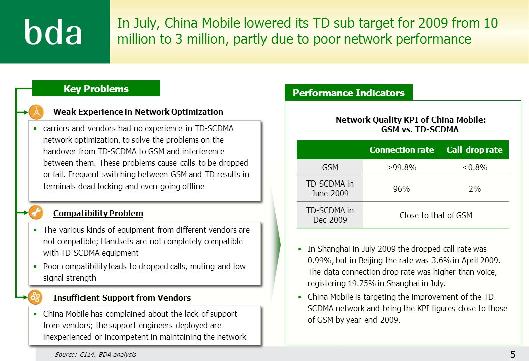 In July, China Mobile lowered its TD sub target for 2009 from 10 million to 3 million, partly due to poor network performance Connection rateCall-drop rate GSM>99.8%<0.8% TD-SCDMA in June 2009 96%2% TD-SCDMA in Dec 2009 Close to that of GSM Network Quality KPI of China Mobile: GSM vs.