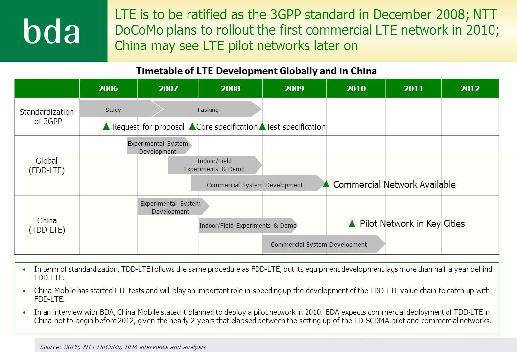 In term of standardization, TDD-LTE follows the same procedure as FDD-LTE, but its equipment development lags more than half a year behind FDD-LTE.