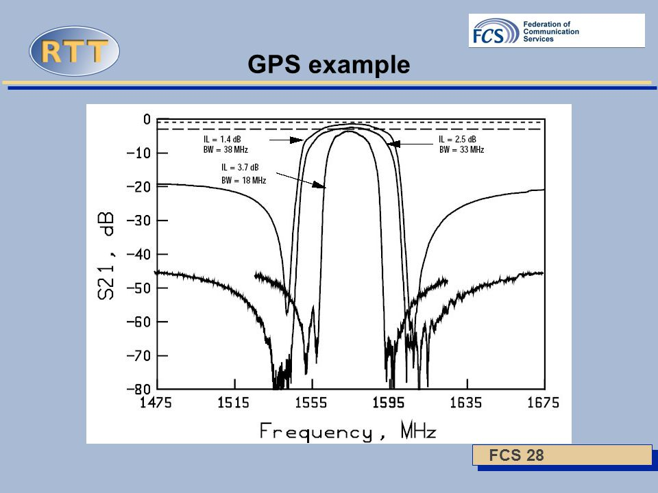 FCS 28 GPS example