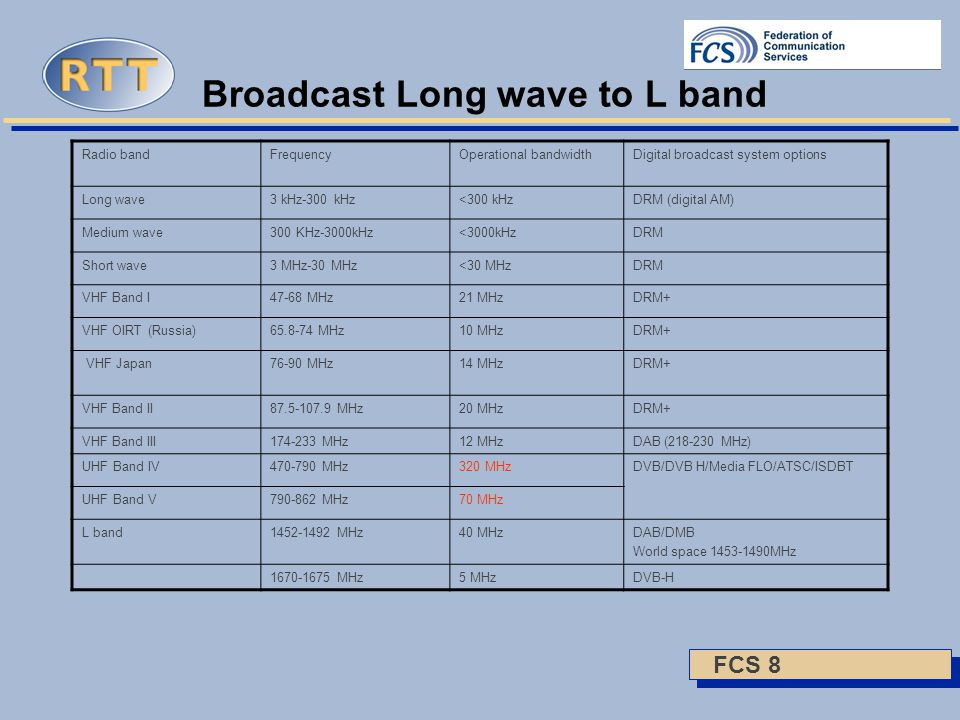 FCS 8 Broadcast Long wave to L band Radio bandFrequencyOperational bandwidthDigital broadcast system options Long wave3 kHz-300 kHz<300 kHzDRM (digital AM) Medium wave300 KHz-3000kHz<3000kHzDRM Short wave3 MHz-30 MHz<30 MHzDRM VHF Band I47-68 MHz21 MHzDRM+ VHF OIRT (Russia)65.8-74 MHz10 MHzDRM+ VHF Japan76-90 MHz14 MHzDRM+ VHF Band II87.5-107.9 MHz20 MHzDRM+ VHF Band III174-233 MHz12 MHzDAB (218-230 MHz) UHF Band IV470-790 MHz320 MHzDVB/DVB H/Media FLO/ATSC/ISDBT UHF Band V790-862 MHz70 MHz L band1452-1492 MHz40 MHzDAB/DMB World space 1453-1490MHz 1670-1675 MHz5 MHzDVB-H