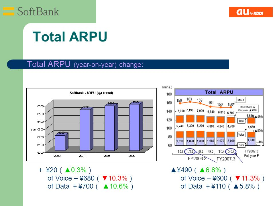 Total ARPU Total ARPU (year-on-year) change : ▲¥490 ( ▲6.8% ) of Voice – ¥600 ( ▼11.3% ) of Data + ¥110 ( ▲5.8% ) + ¥20 ( ▲0.3% ) of Voice – ¥680 ( ▼1