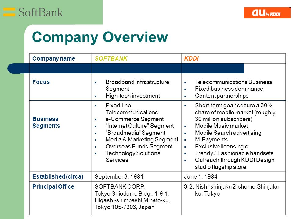 Company nameSOFTBANKKDDI Focus  Broadband Infrastructure Segment  High-tech investment  Telecommunications Business  Fixed business dominance  Content partnerships Business Segments  Fixed-line Telecommunications  e-Commerce Segment  Internet Culture Segment  Broadmedia Segment  Media & Marketing Segment  Overseas Funds Segment  Technology Solutions Services  Short-term goal: secure a 30% share of mobile market (roughly 30 million subscribers)  Mobile Music market  Mobile Search advertising  M-Payments  Exclusive licensing c  Trendy / Fashionable handsets  Outreach through KDDI Design studio flagship store Established (circa)September 3, 1981June 1, 1984 Principal OfficeSOFTBANK CORP.