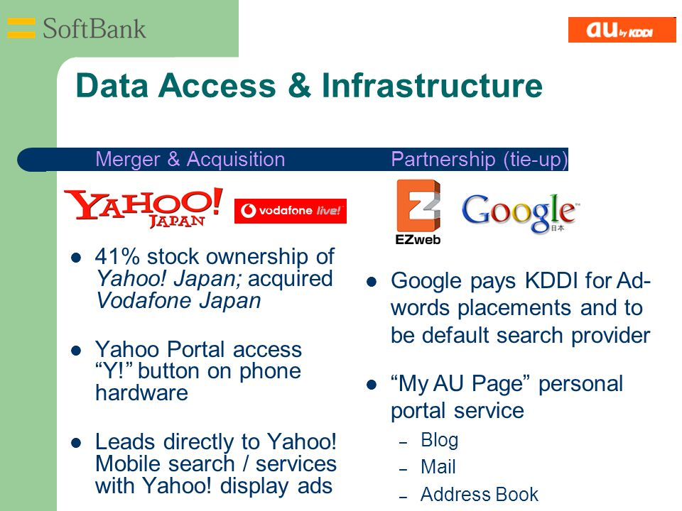 Data Access & Infrastructure Merger & Acquisition 41% stock ownership of Yahoo.
