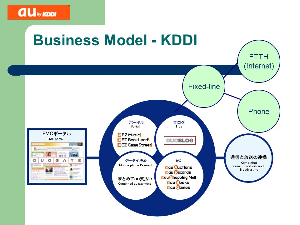 Business Model - KDDI FTTH (Internet) Fixed-line Phone