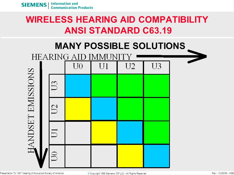 © Copyright 1999 Siemens ICP LLC - All Rights Reserved Presentation To 138 th Meeting of Acoustical Society of AmericaRev - 10/29/99 - HSB WIRELESS HEARING AID COMPATIBILITY ANSI STANDARD C63.19 MANY POSSIBLE SOLUTIONS