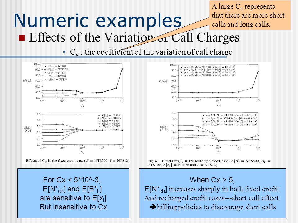 Numeric examples Effects of the Variation of Call Charges C x : the coefficient of the variation of call charge A large C x represents that there are