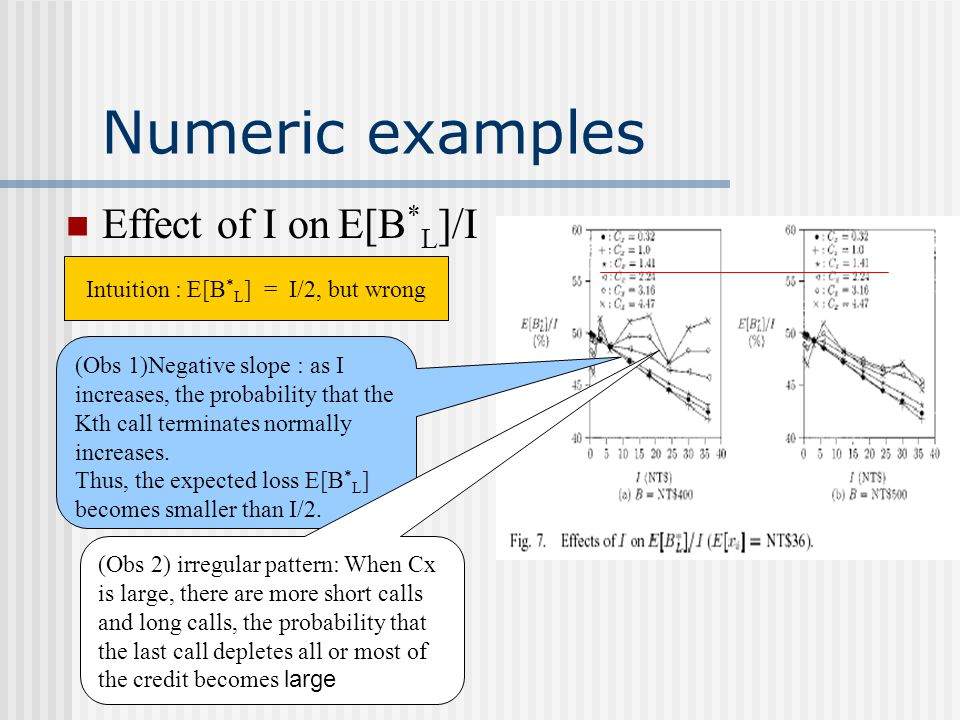 Numeric examples Effect of I on E[B * L ]/I Intuition : E[B * L ] = I/2, but wrong (Obs 1)Negative slope : as I increases, the probability that the Kt