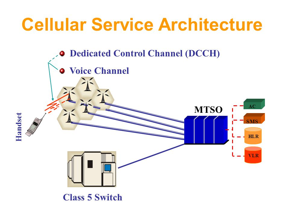 Cellular Service Architecture Class 5 Switch MTSO AC SMS HLR VLR Handset Dedicated Control Channel (DCCH) Voice Channel