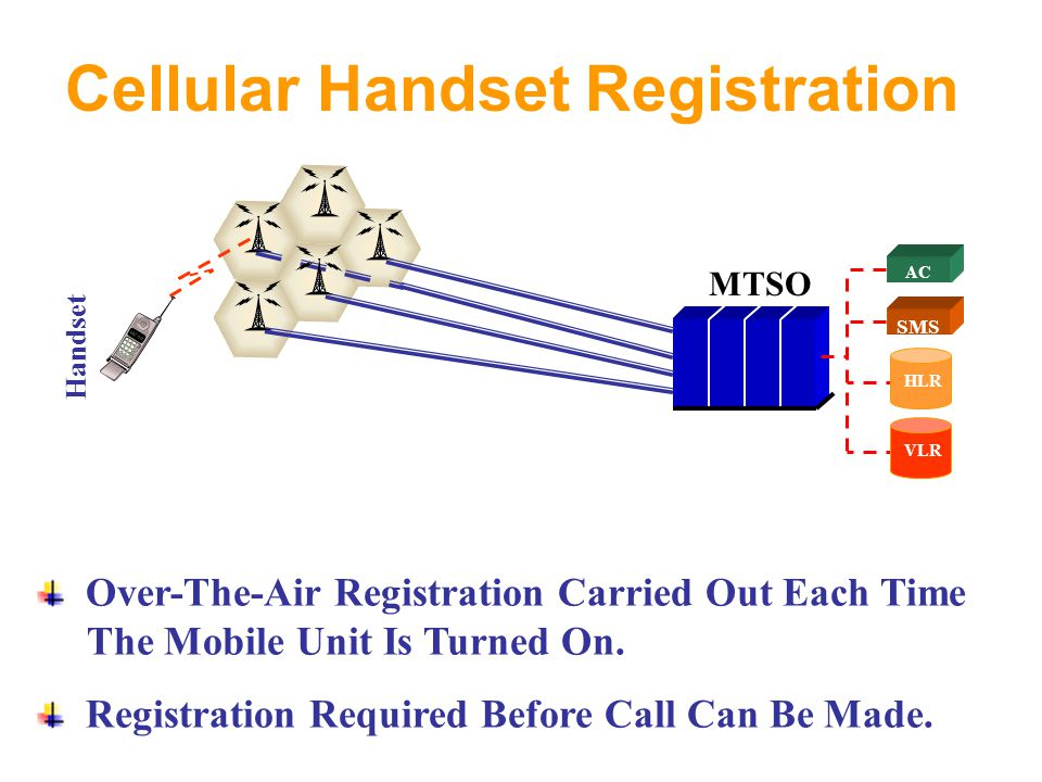 Cellular Handset Registration MTSO AC SMS HLR VLR Handset Over-The-Air Registration Carried Out Each Time The Mobile Unit Is Turned On.