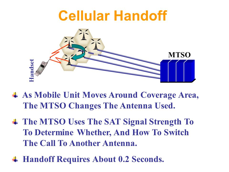 Cellular Handoff MTSO Handset As Mobile Unit Moves Around Coverage Area, The MTSO Changes The Antenna Used.